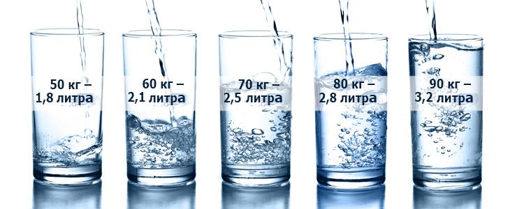 суточная норма воды
