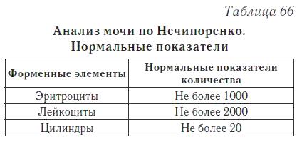 Результаты анализа по Нечепоренко
