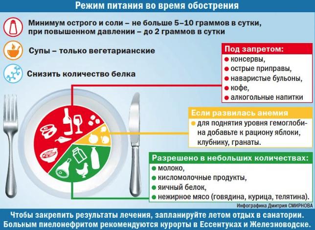 диета при обострении цистита