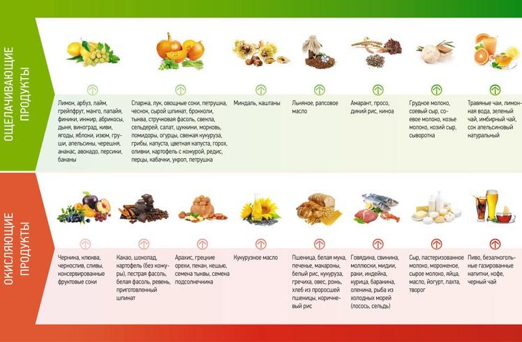 ощелачивающие и окисляющие продукты