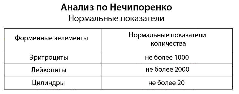 анализ по Нечепоренко
