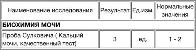 Расшифровка анализа Сулковича