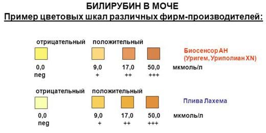 тест на билирубин