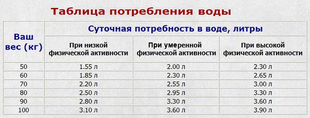 количество выпитой воды в день