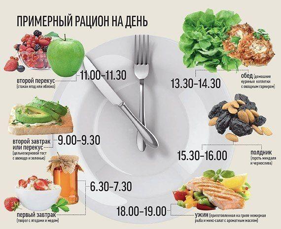 питание после удаления почки - примерное меню