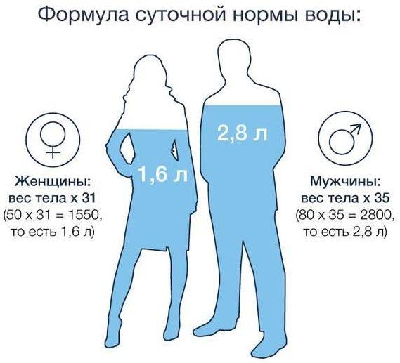 суточная норма воды в день