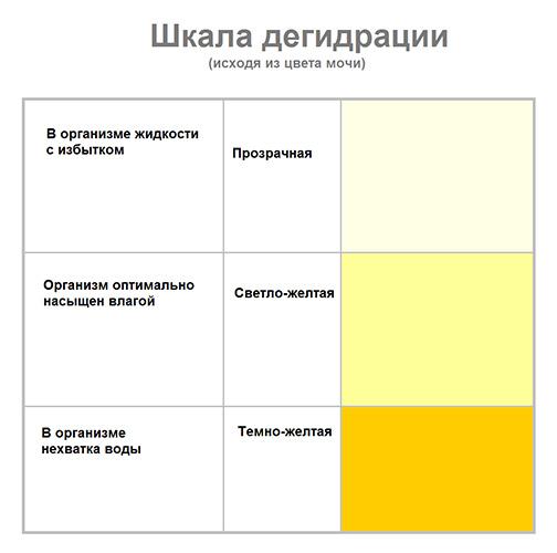 шкала дегидратации