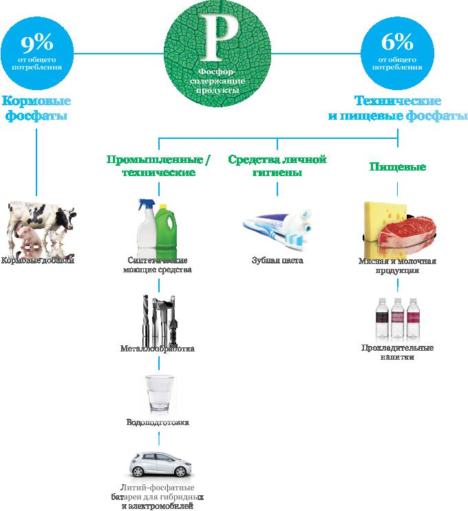 фосфорсодержащие продукты