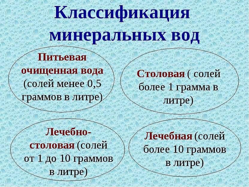 Классификация минеральной воды