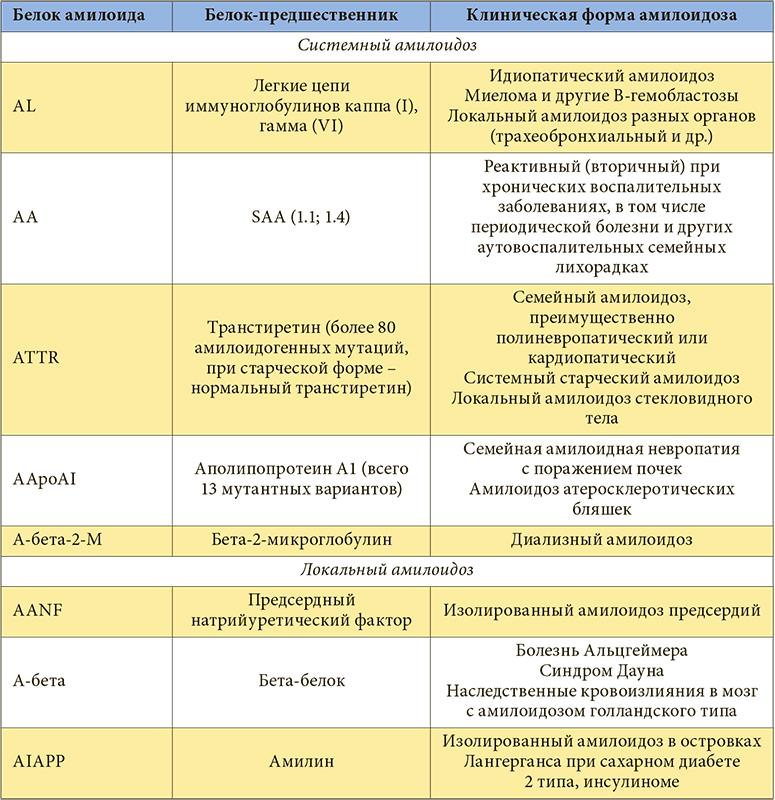 таблица амилоидоза почек