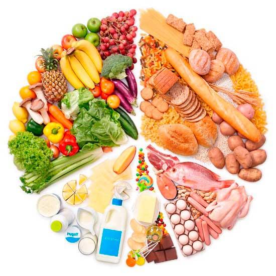 круг сбалансированного питания