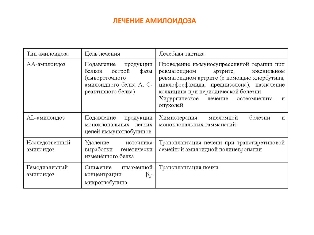 лечение амилоидоза почек