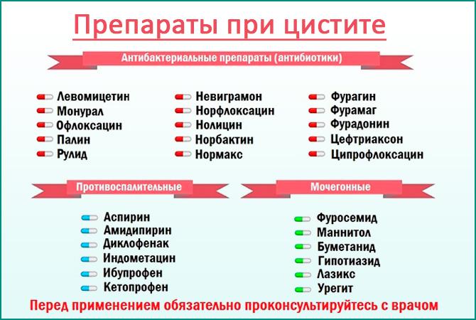 список препаратов при цистите