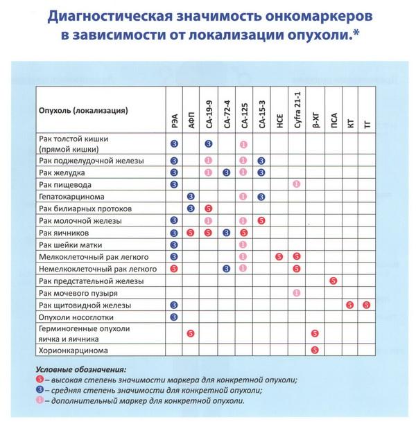 значения онкомаркеров для различных опухолей